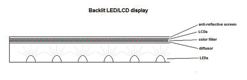 led-cross-section