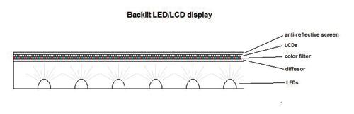 led-cross-section